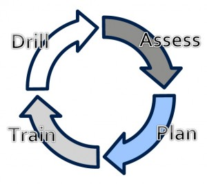 Emergency Response Planning Cycle