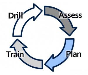 Emergency Response Plan Cycle